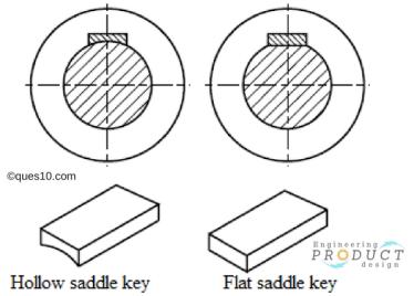 Types of Saddle keys