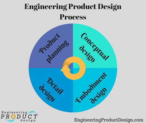 Engineering product design process