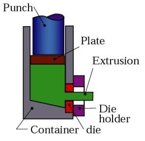 lateral extrusion process schematic