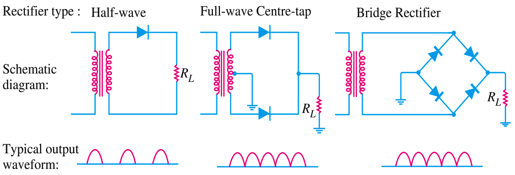 Comparison Of Half Wave Rectifiers And Full Wave