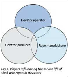 The players involved here are elevator operators, elevator producers and rope manufacturers
