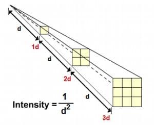 وقانون التربيع العكسي Newton's Inverse Square Law