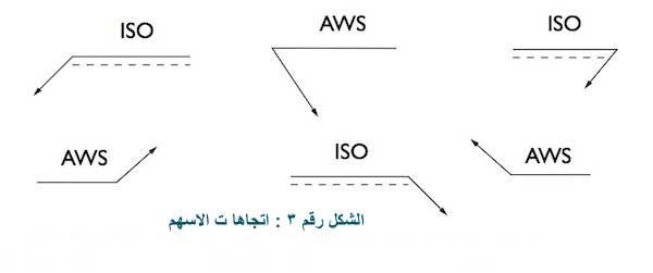 السهم يمكن أن يشيرفي أي اتجاه كما هو مبين في الشكل رقم ٣