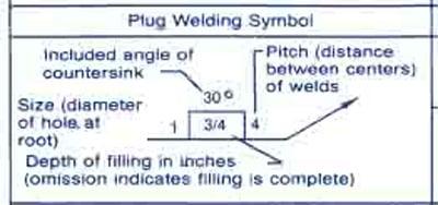 في الشكل الاتي يوضح طريقة وضع القياسات بجوار رمز اللحام