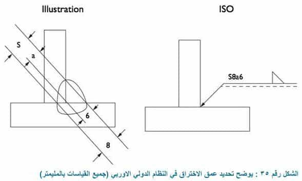 تحديد عمق الاختراق Deep penetration welds