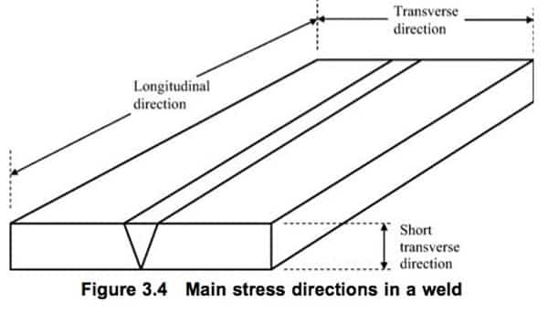Main stress directions in a weld