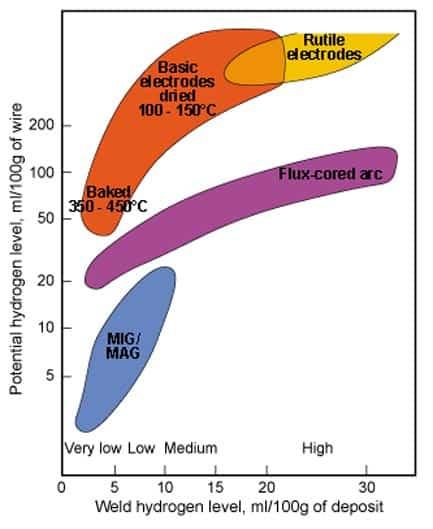 كميات نسبة الهيدروجين الذي يتم انتاجها من معادن الحشو في عمليات اللحام الرئيسية