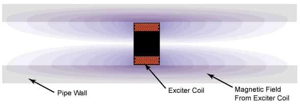 طريقة عمل مجسات الكهرومغناطيسية في RFT
