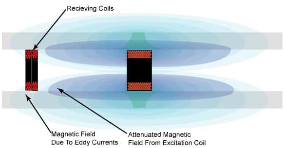 المجال المغناطيسي للمرسلاتexciter coil و حقلeddy currents بعيد عن ملفات التنبيهexciter coil
