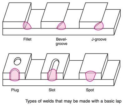 في الشكل الاتي يوضح امثلة عن انواع اللحام لوصلاتLAP -joint