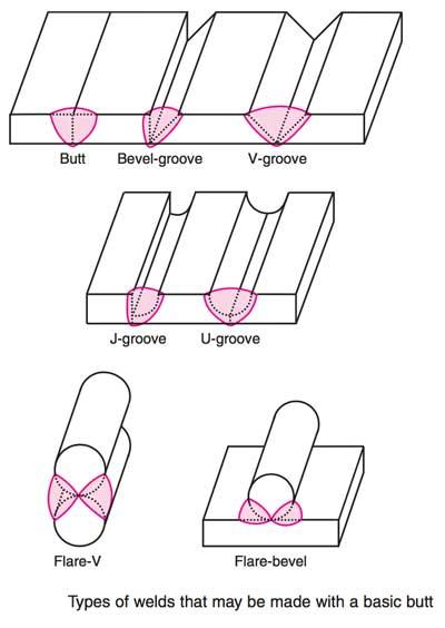 في الشكل الاتي يوضح امثلة عن انواع اللحام لوصلات لحام الاخدودButt joint