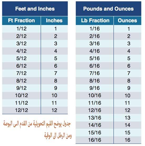 جدول تحويل الاطوال من البوصة الى القدم او في الاوزان من الرطل الى الوقية