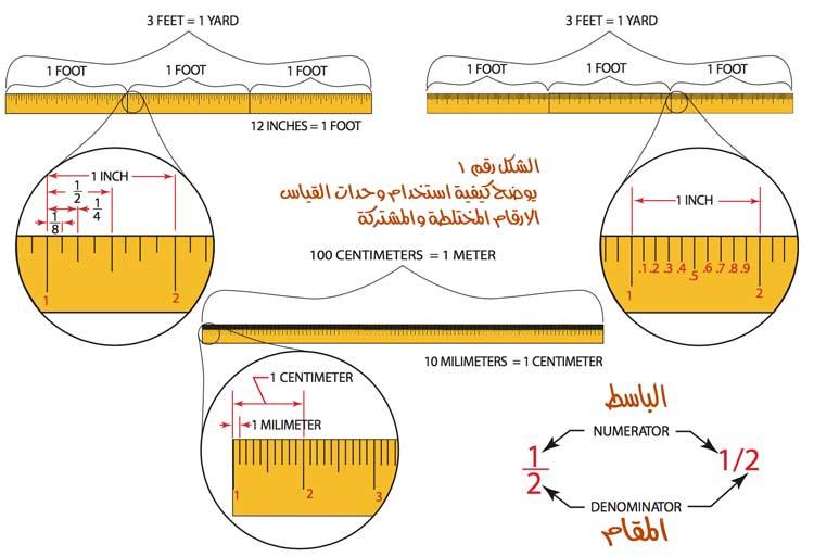 وبالنظر الى الشكل الاتي الذي يوضح مثالا على استخدام وحدات القياس مع نماذج الارقام السابق ذكرها في الرياضيات