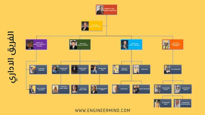 الهيكل التنظيمي للشركات