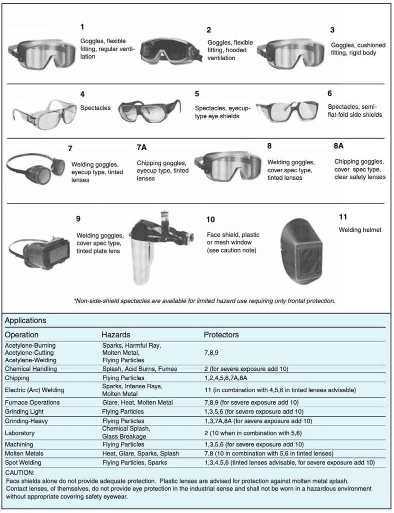 جدول اختيار النظارات