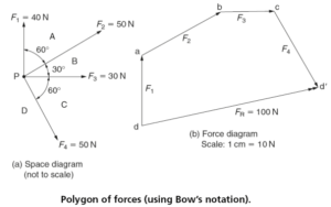 Resultant Force  Vector diagrams of forces: graphical