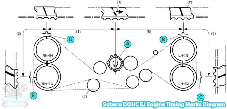 2005 Subaru Outback Timing Marks Diagram  2 5 L Dohc Ej