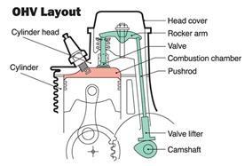 Honda Engines   Small Engine OHV design