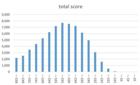 toeic total score