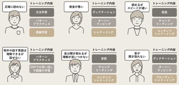 ENGLISH COMPANY学習アドバイス