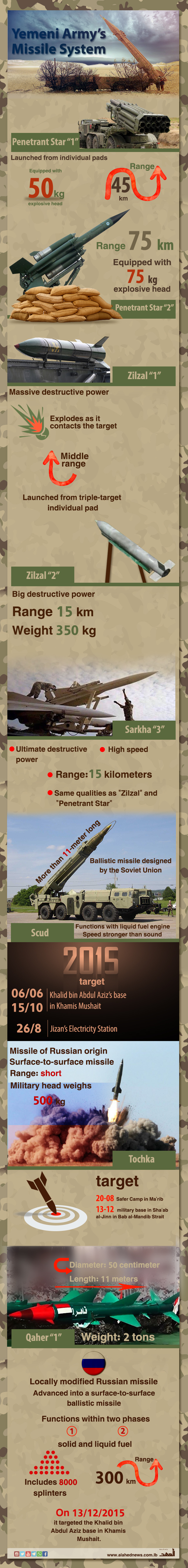 Yemeni Army's Missile System [Infographics]