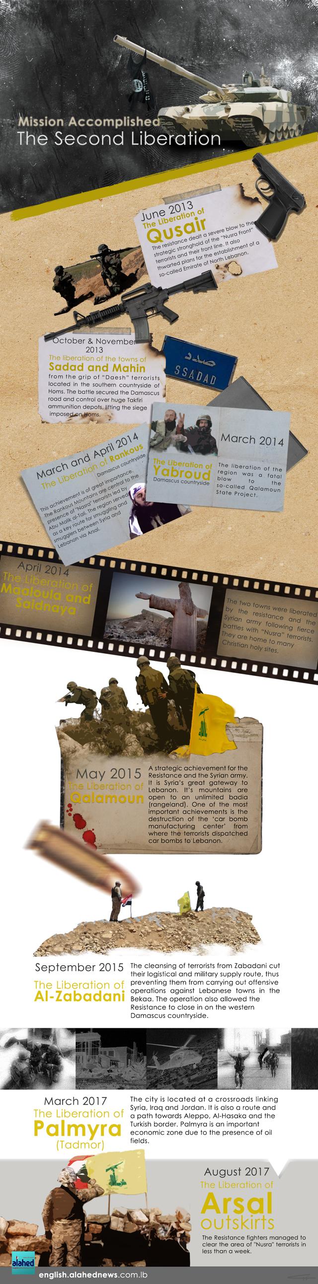 Lebanon's Second Liberation