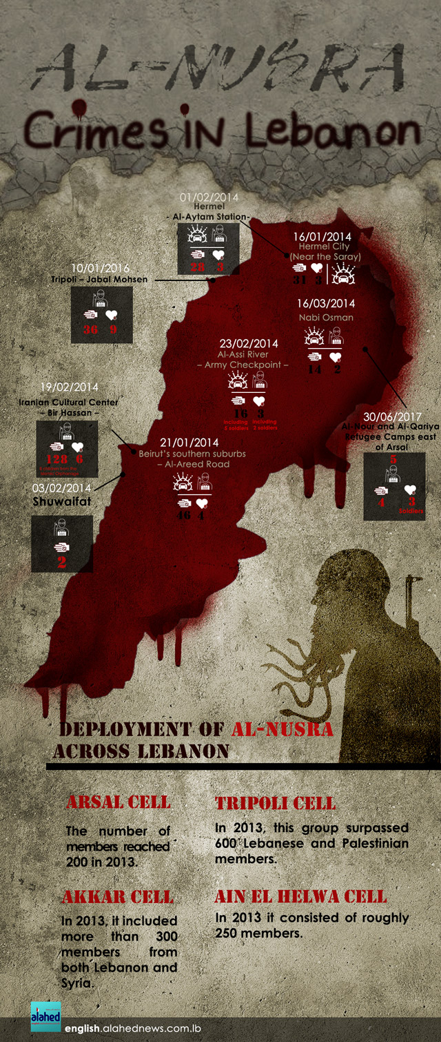 Nusra crimes info