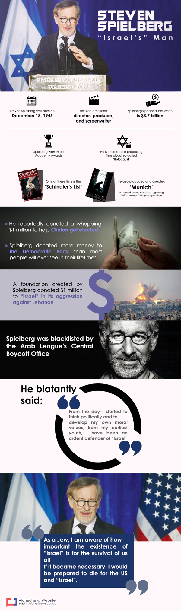 Infographic on Steven Spielberg