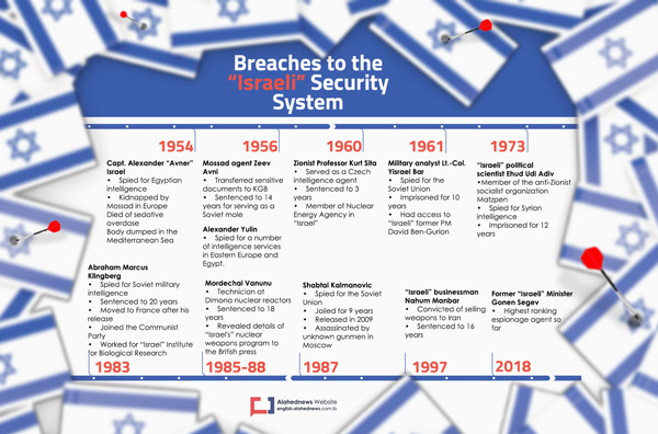 "Breaches to the ""Israeli"" Security System"