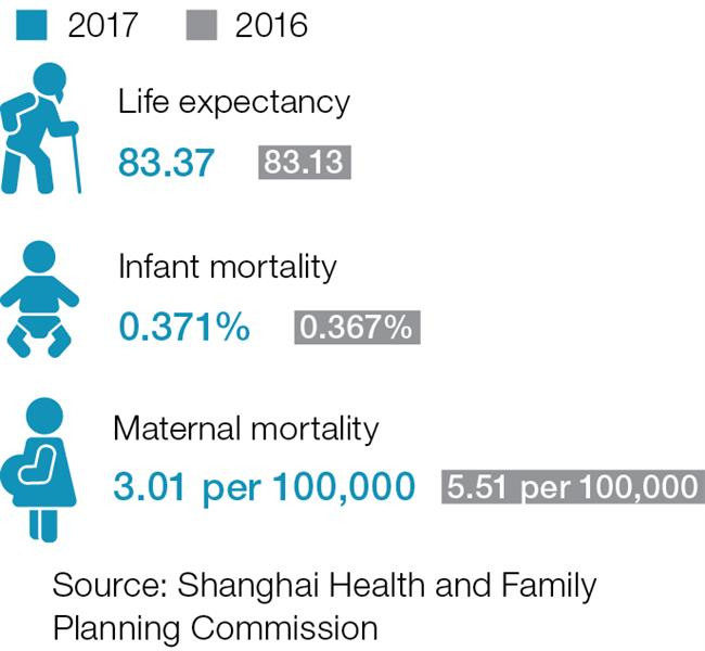 Life expectancy rises for city residents-Eastday