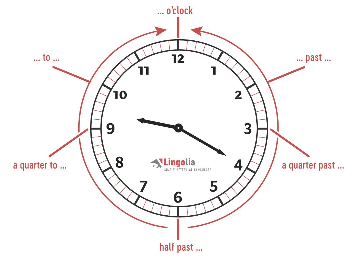 Uhrzeit