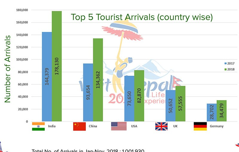 99ddc71ae Over one million tourists visited Nepal in 2018. Nepal Sansar January 2 ...