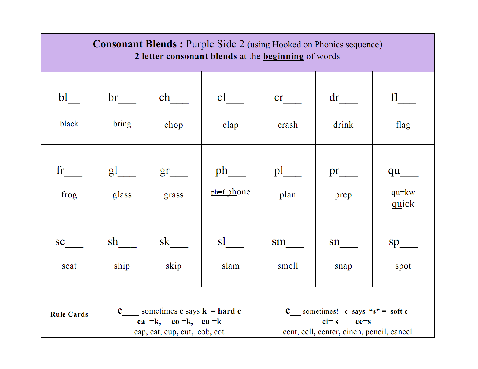 Three Letter Consonant Clusters Worksheets