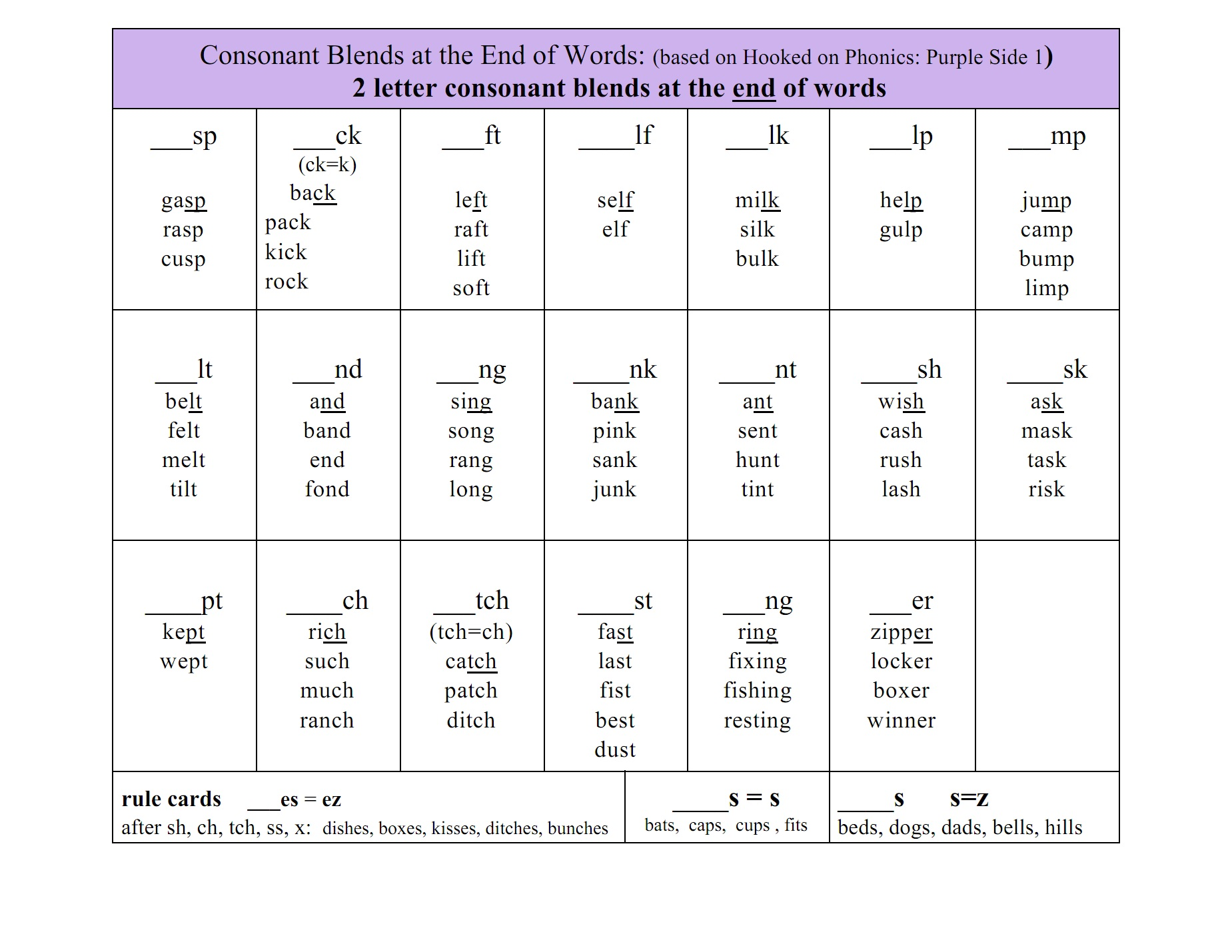 3 Consonant Blends Beginning And Ending Blends