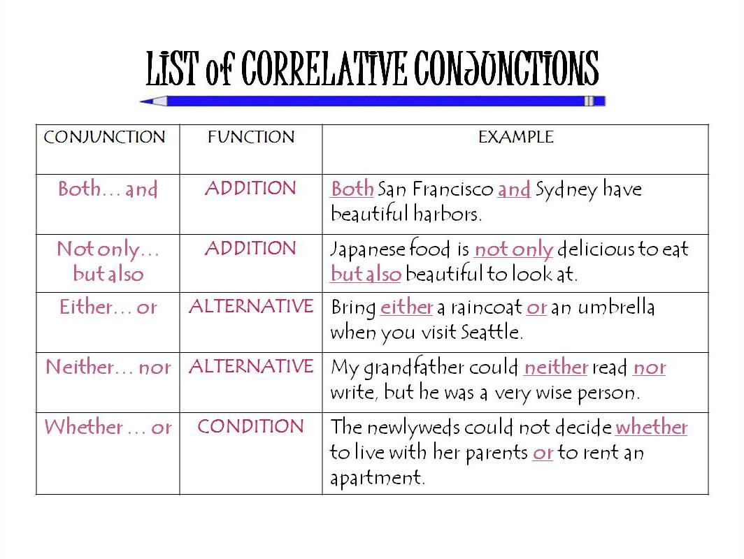 List Of Correlative Conjunctions