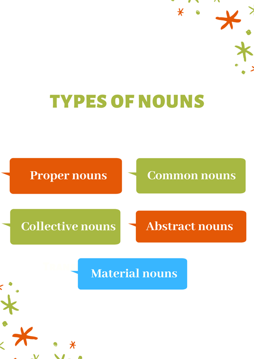 What is a noun in English