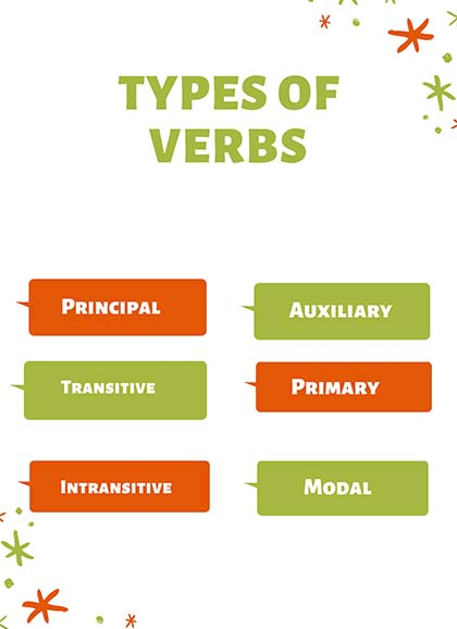 what is a verb in English