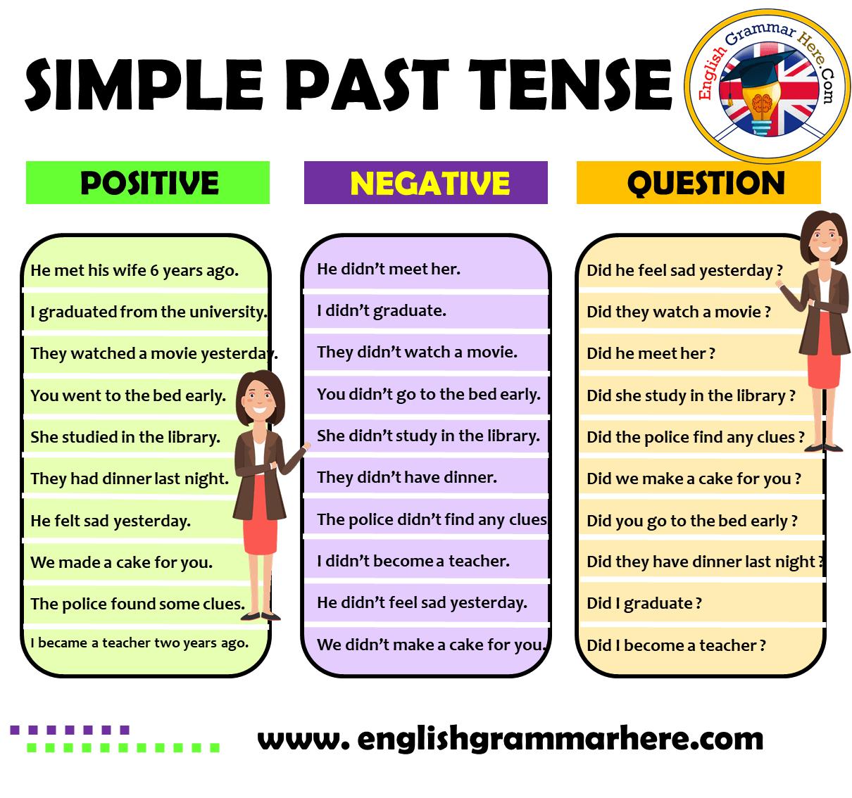Simple Past Tense Positive Negative Question Examples
