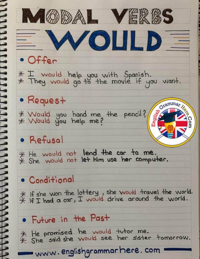 Modal Verbs Would, Example Sentences - English Grammar Here
