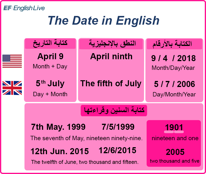 كتابة التاريخ باللغة الإنجليزية Ef English Live