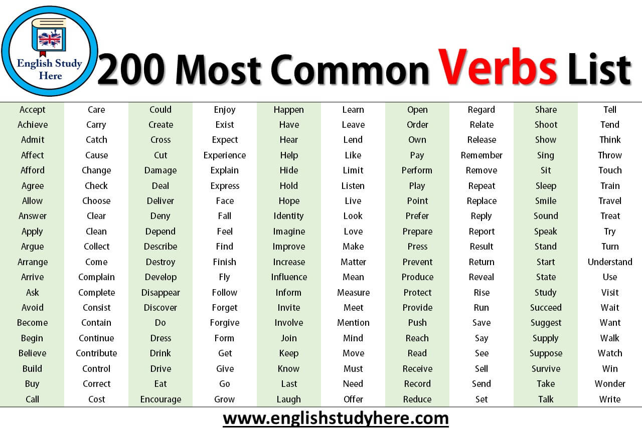 200 Most Common Verbs List In English