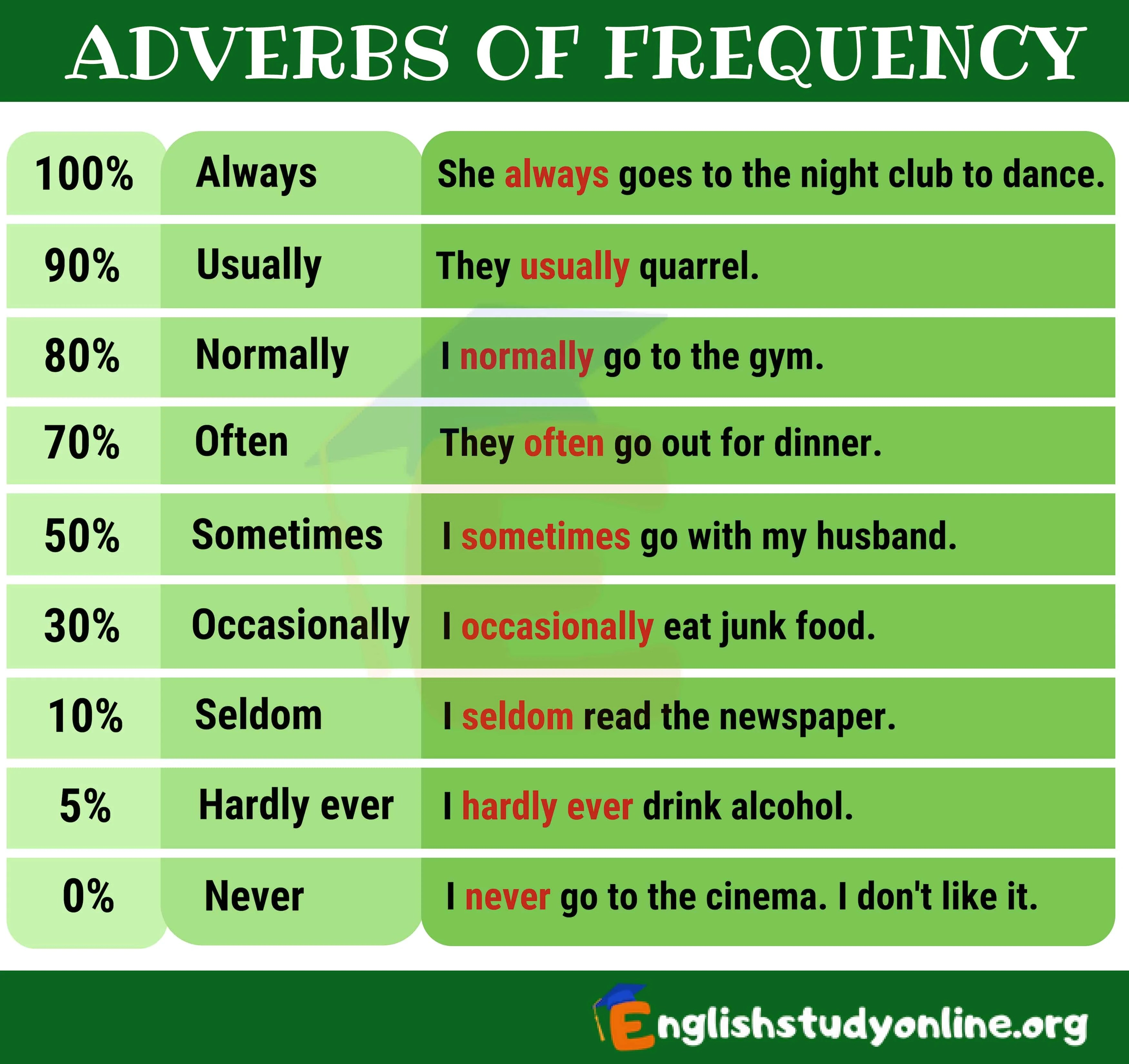 9 Important Adverbs Of Frequency For Esl Learners