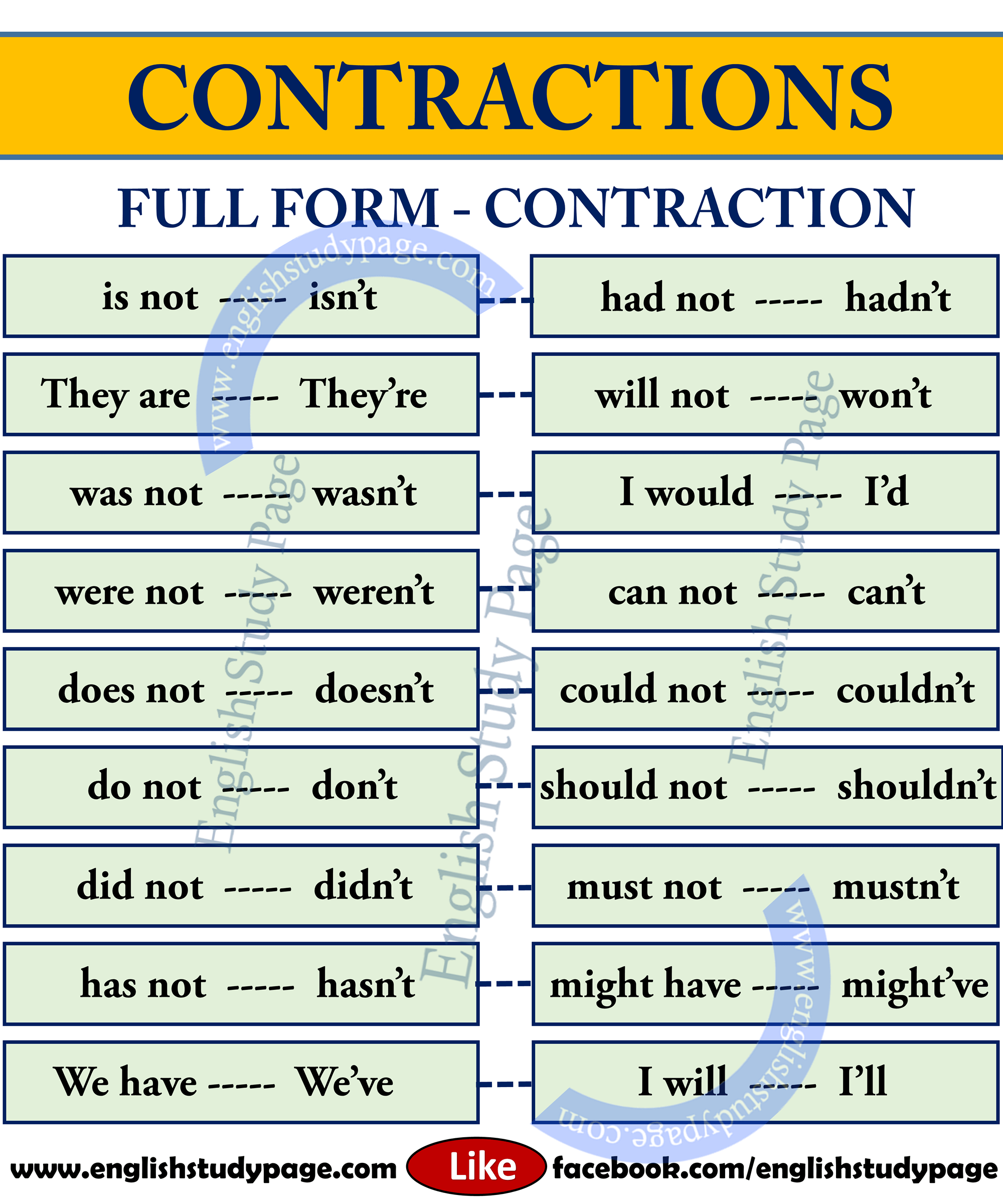 List Of Contractions In English