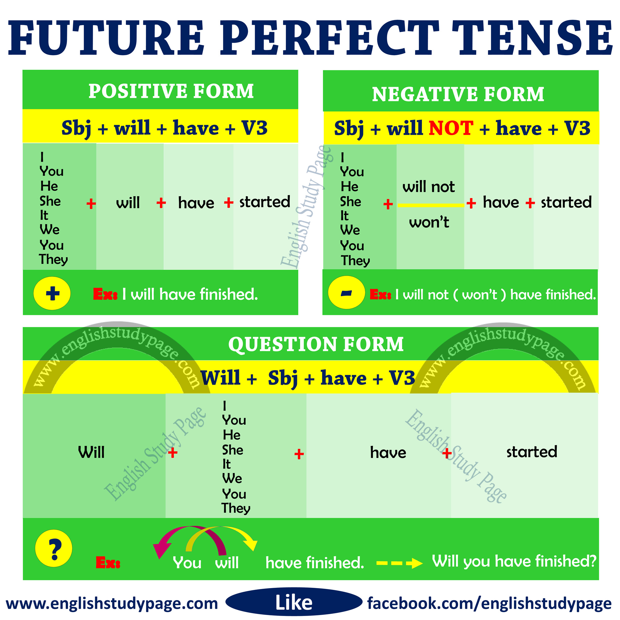 Structure Of Future Perfect Tense