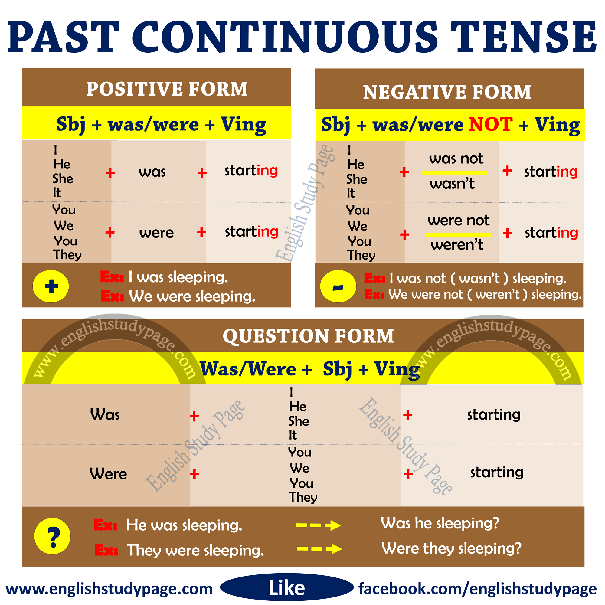 Structure Of Past Continuous Tense