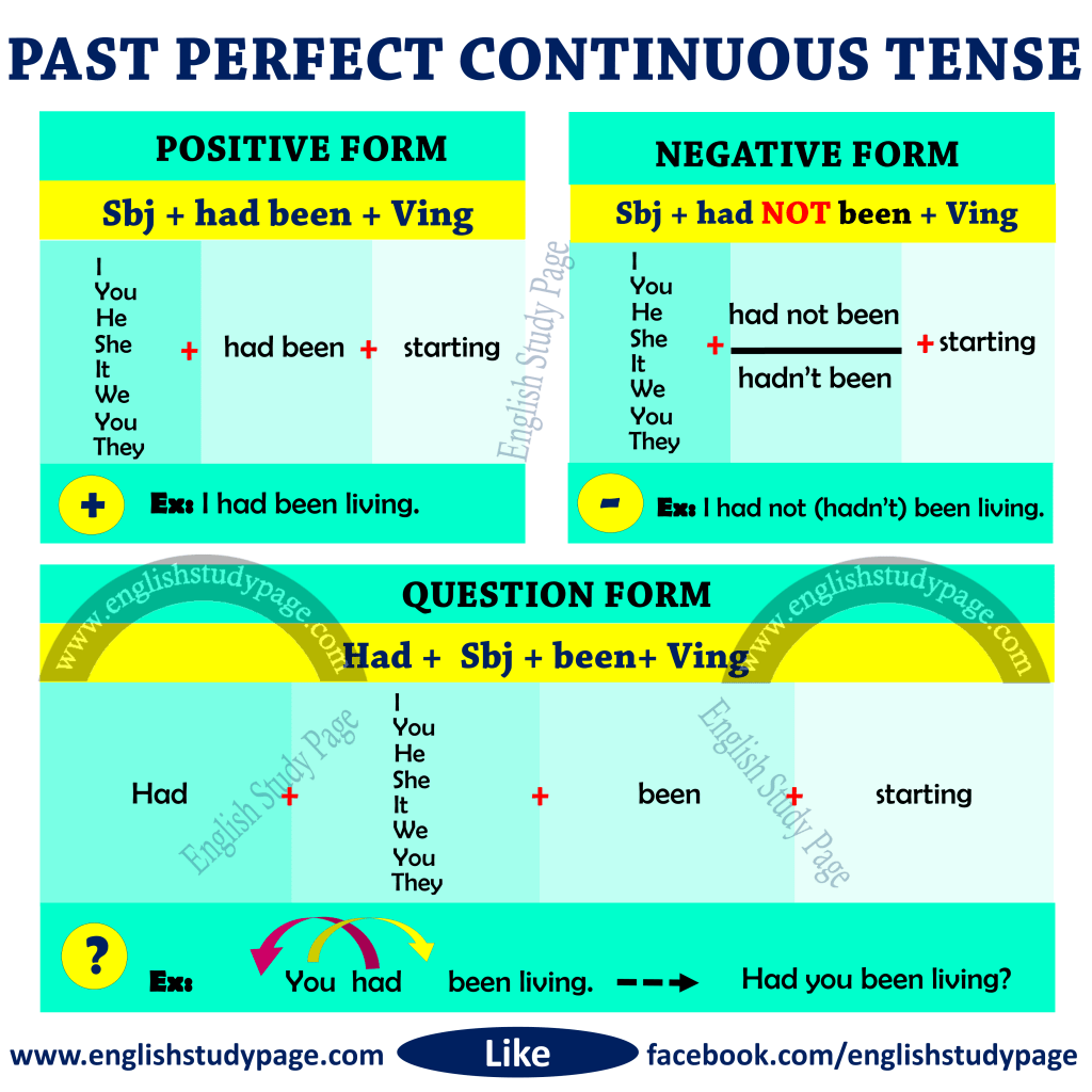 Structure Of Past Perfect Continuous Tense