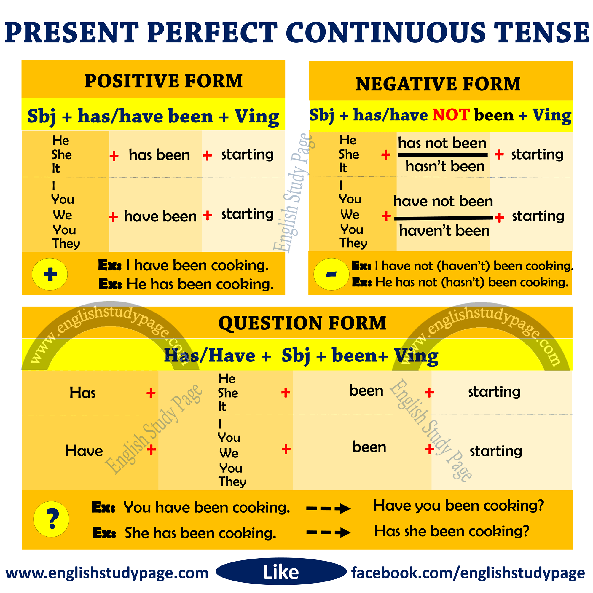 Structure Of Present Perfect Continuous Tense