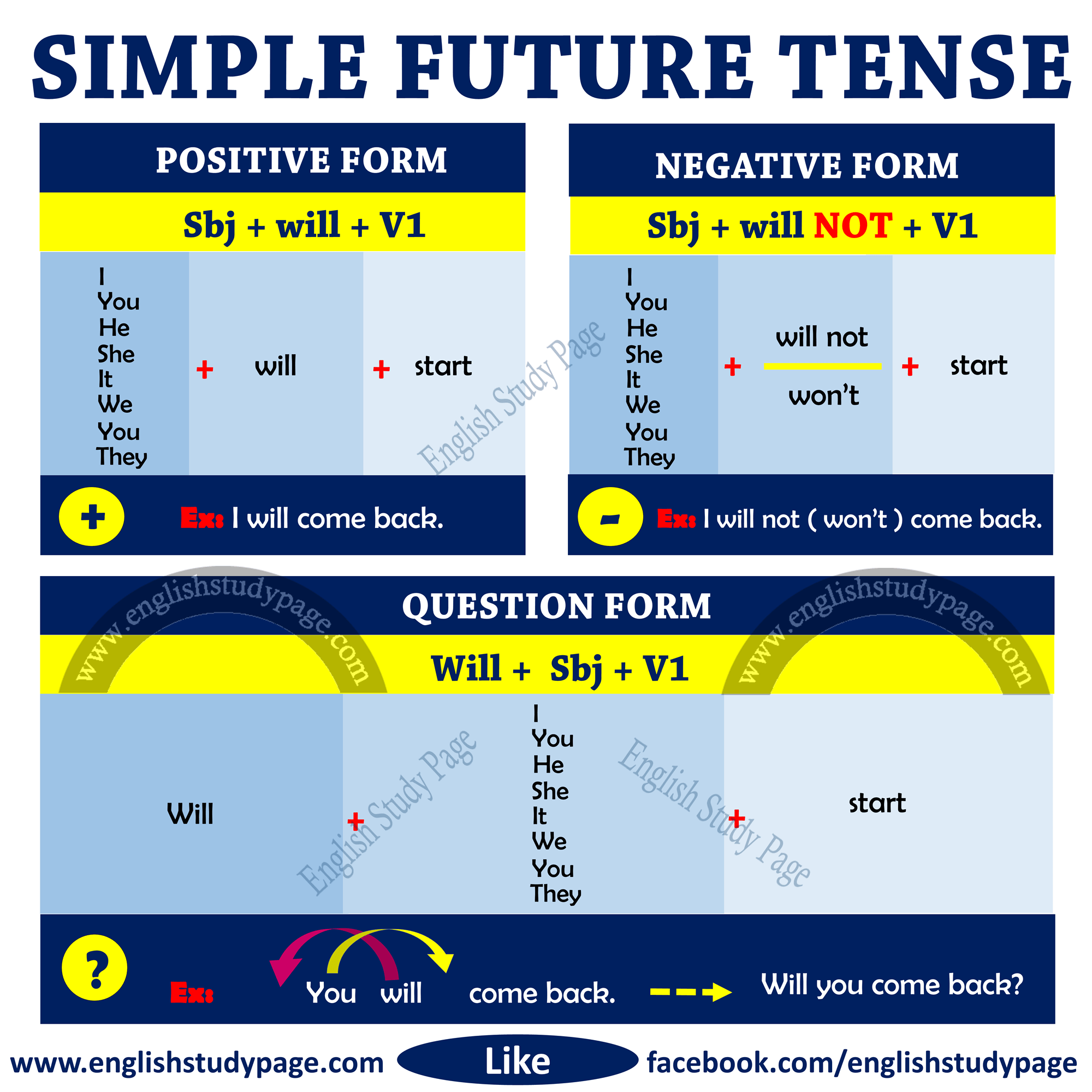 Structure Of Simple Future Tense