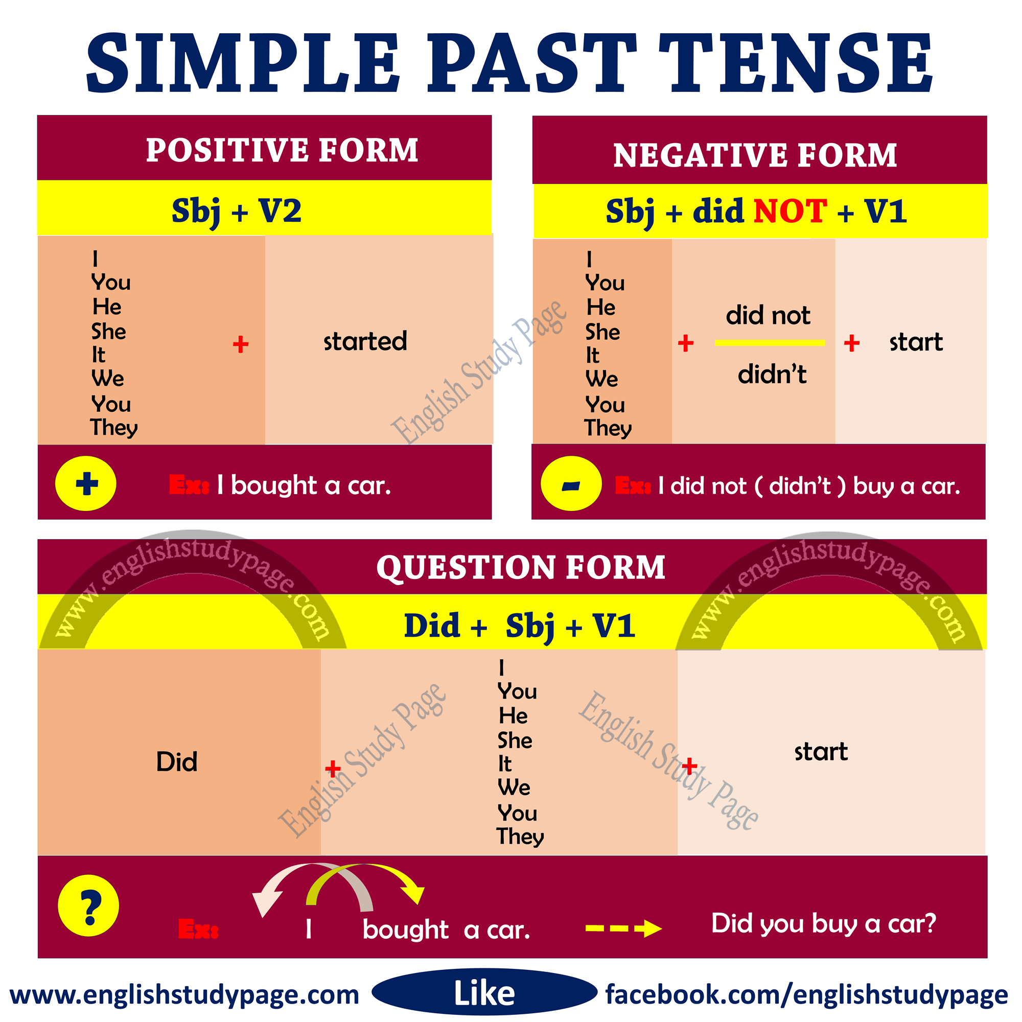 Structure Of Simple Past Tense