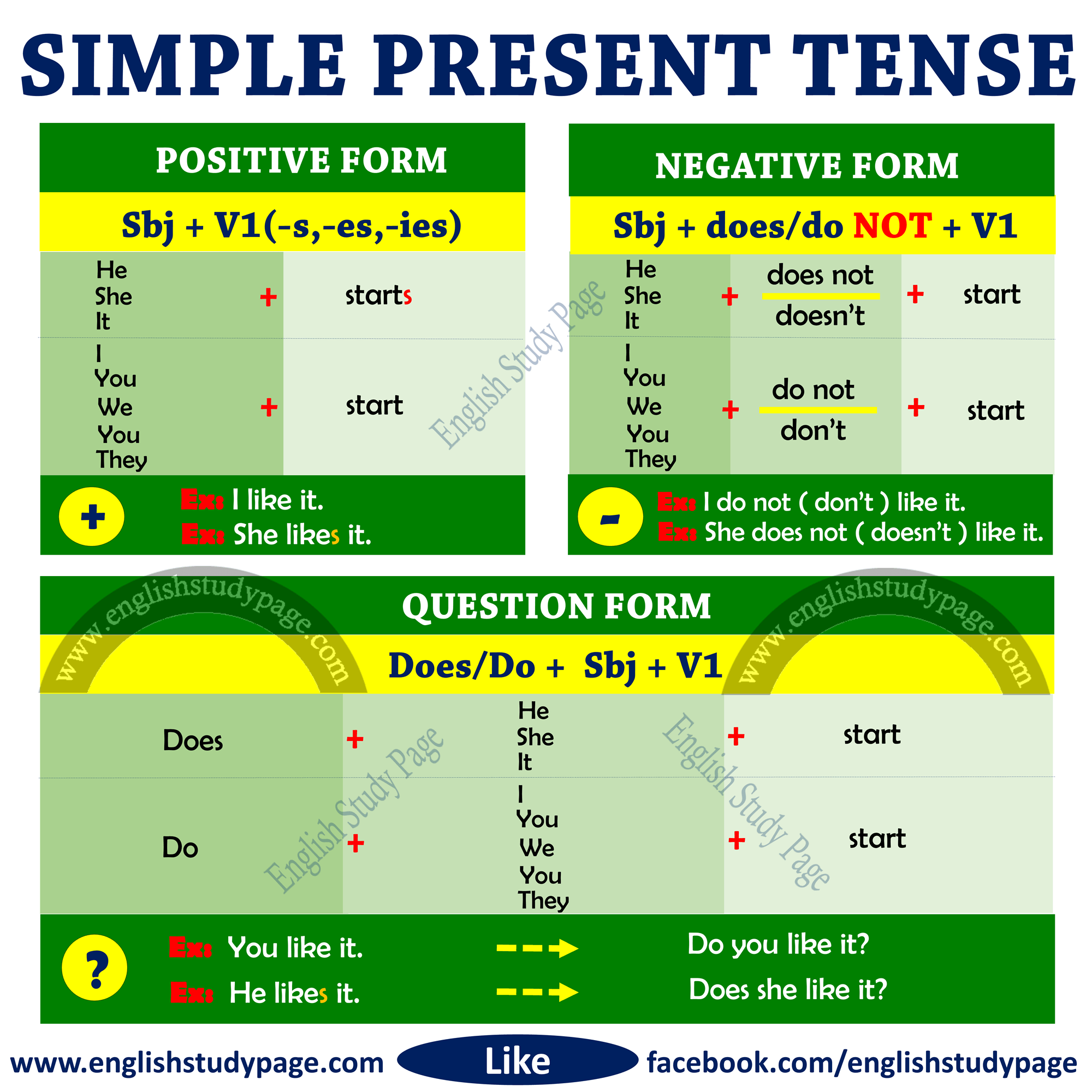 Worksheet French Verbs Present Tense